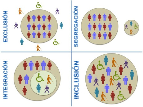 diferencia-integracion-inclusion
