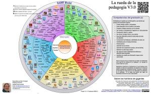 infografia-la-rueda-de-la-pedagogia