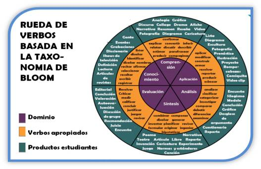 Taxonomía-de-objetivos-de-la-educación-Bloom-con-verbos2