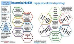 taxonomiabloom-lengiajeentenderaprendizaje
