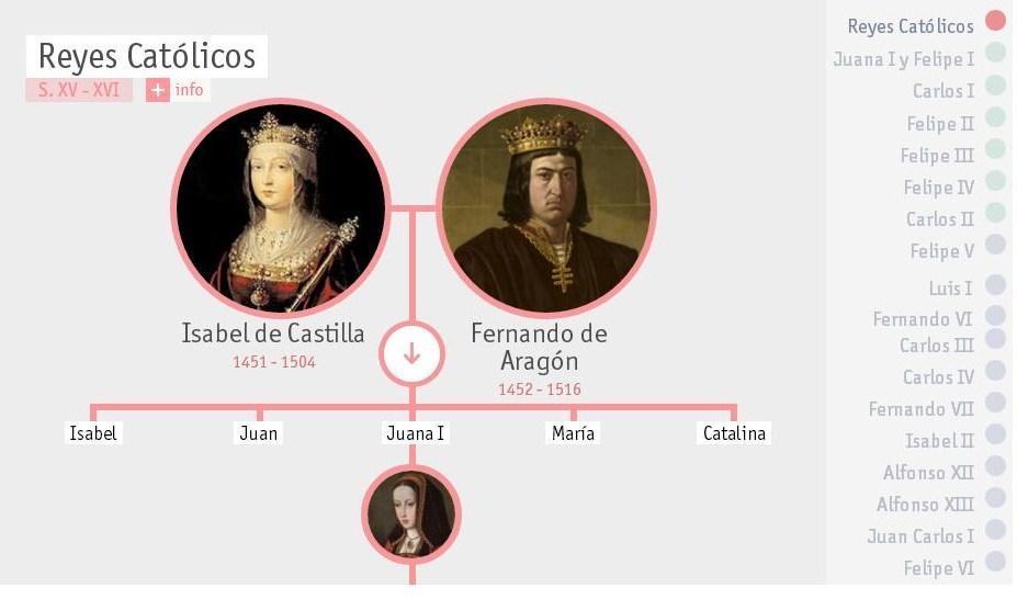 Resultado de imagen de reyes católicos árbol genealógico